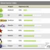 Eclipse rangiran kao najotvoreniji projekt dok je Android rangiran kao poslednji
