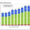 Google-ova zarada porasla za 60% u prvom kvartalu