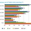 Sve više korisnika koristi Tablet ili pametni telefon dok gleda TV