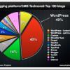 Od 100 najboljih blogova na svijetu 49 posto koristi WordPress