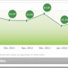U martu preuzeto 30% manje iOS aplikacija