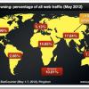Mobilni promet sada čini 10 odsto ukupnog Web prometa