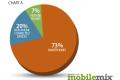 Udeo Tablet uređaja u prikazu mobilnih oglasa porastao na 20%