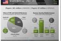 91% zarade mobilnih igara dolazi iz mikrotransakcija unutar igara