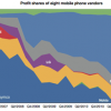 Apple sa 8.8% tržišta mobilnih telefona ima čak 73% zarade