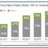 Developeri zarađuju četiri puta više sa iOS nego sa Android aplikacijama
