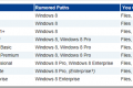 Korisnici XP i Vista moći će nadograditi svoje operativne sistema na Windows 8