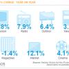 Potrošnja na Internet oglašavanje porasla za 12,1% u odnosu na prošlu godinu