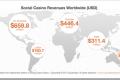 Društvene kazino igre su postale posao vredan nekoliko milijardi dolara
