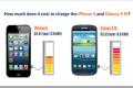 Za punjenje iPhone 5 potrebno je izdvojiti 0,41 a za Samsung Galaxy S 3 0,53 dolara godišnje