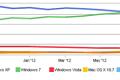 Microsoft kontrolira 91.77% a Apple 7.13% globalnog tržišta operativnih sustava