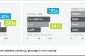 Stopa konverzije za iOS dvostruko veća u odnosu na Android