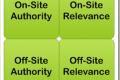 Autoritet u rangiranju i njegova važnost za vaš Web sajt