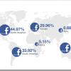 Facebook sada ima milijardu aktivnih korisnika mjesečno