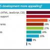 Istraživanje: 63% developera aktivno razvija aplikacije koristeći HTML5