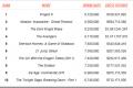 10 filmova koji su se najviše preuzimali sa BitTorrent-a u 2012 godini