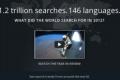 Google Zeitgeist: Kako je svet pretraživao u 2012 godini