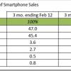 Windows Phone trenutno najbrže rastuća mobilna platforma