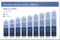 Facebook objavio povećanje broja korisnika i zarade na mobilnim uređajima