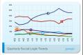 Google+ se sve više približava Facebook-u