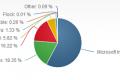 Udeo Internet Explorera 11 se utrostručio u decembru