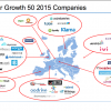 50 najbrže rastućih tehnoloških kompanija Europe