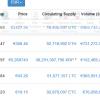 Investirajte u kripto-valute: 10 najvrednijih kripto-valuta