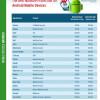 Najbolji sigurnosni programi za mobilne uređaje