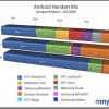 Android napreduje: Porast od 350% u 2009 godini