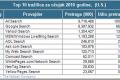 Nielsen statistike: Poredak internet pretraživača u SAD-u za mart 2010