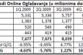 Prihodi online oglašavanja porasli za 15% u 1. kvartalu 2010 godine