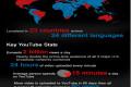 YouTube premašio dve milijarde pregleda dnevno