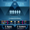 Nokia natječaj u razvoju mobilnih aplikacija donosi 10 milijuna dolara u kešu