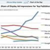 Facebook prikazuje 24% oglasa a zarađuje samo 10% od svih prikazanih oglasa