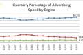 Kako dobiti najviše od Yahoo/Bing kombinirane platforme