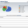 Google Chrome-u pripada skoro 10% udela na tržištu pretraživača
