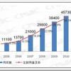Broj korisnika Interneta u Kini povećava se velikom brzinom