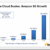 Amazon S3 ima pohranjene 262 milijarde objekata u svom Cloud-u