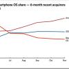Novi smartphone kupci se odlučuju pre za Android nego za iPhone-a
