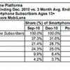 Po prvi put istraživanja pokazuju da Amerikanci više koriste Android od Apple iOS