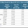 Najpopularniji web sajtovi u ožujku 2011 godine