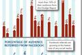 Drudge Report dovodi više prometa na najveće sajtove sa vestima nego Facebook ili Twitter