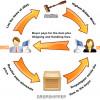Online zarada: Drop shipping prodaja proizvoda