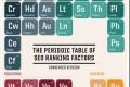 Tabela periodnog sistema SEO faktora za rangiranje