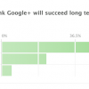 Većina korisnika spremna da pređe sa Facebook-a na Google +