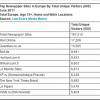 Promet na Europske novinske sajtove povećan za 11%