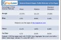 27% eksternog prometa na Facebook stranice dolazi sa Google-a