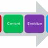 SEO: Osnovni elementi optimiziranja za društvene medije