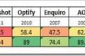 Nova CTR studija pokazuje da prve tri pozicije u Google rezultatima pretrage donose samo 35% web prometa