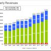 Google objavio prihode za treći kvartal 2011 godine